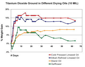 Drying of Oils Graph 3