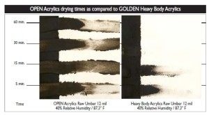 Traditional acrylics take advantage of fast drying. GOLDEN Heavy Body Acrylics begin to show drying in 5 minutes and are relatively unmovable at 30 minutes. OPEN Acrylics remain wet for 60 minutes (and reworkable for hours). Test run at 12 mil thick, 40% Relative Humidity, 87.3˚ F.