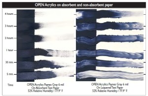 Working on non-absorbent substrates dramatically aides the wet working time of OPEN Acrylics. Paint swipes on laquered test paper show through to paper substrate without staining. OPEN remains workable in thin applications for hours. Test run at 6 mil thick, 52% Relative Humidity and 77.9˚ F.