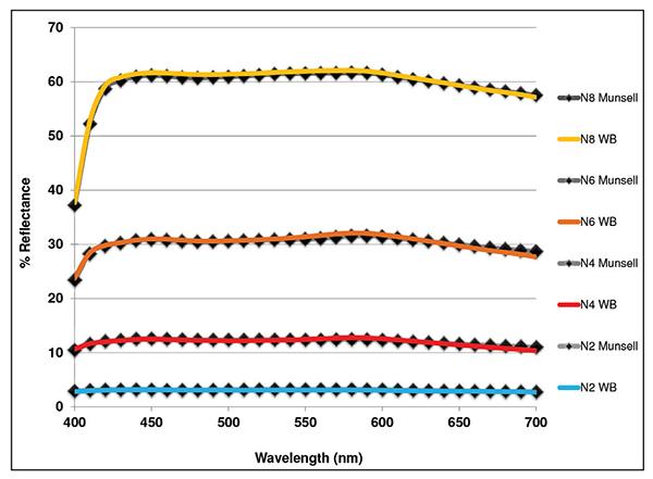 Williamsburg Neutral Grays Graph