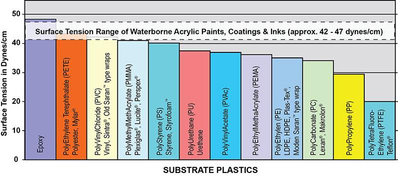 Substrate Plastics