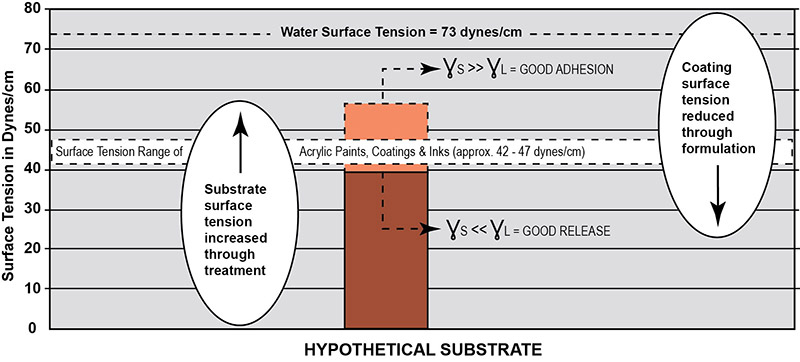 Hypothetical Substrate