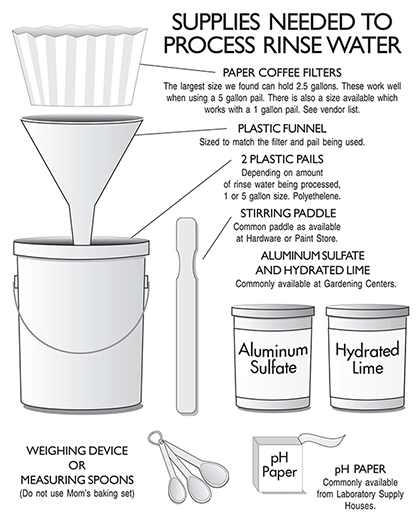 Supplies Needed to Process Rinse Water