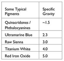 Pigments vs Gravity
