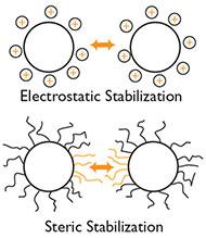 Electrostatic Steric Stabilization