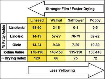 Fatty Acid Profiles of Drying Oils