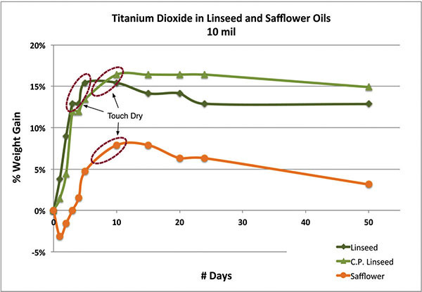 Titanium Dioxide in Linseed and Safflower Oils 10 mil