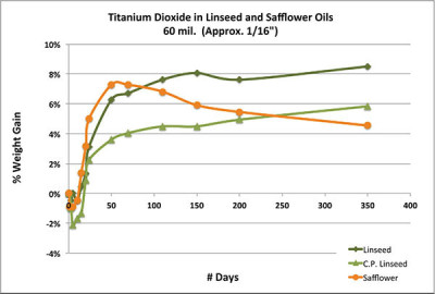 """Chart 2 - Drying curves for 1/16"""" disks of titanium dioxide in safflower, cold pressed linseed and refined linseed oils. Weight gain is for the oil only."""