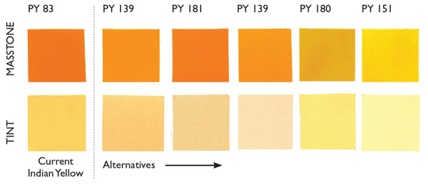 Selection of alternative pigments to our current Indian Yellow (PY 83). Even when masstones were close, the alternatives were usually much more opaque, or the tints revealed significant difference in undertone.