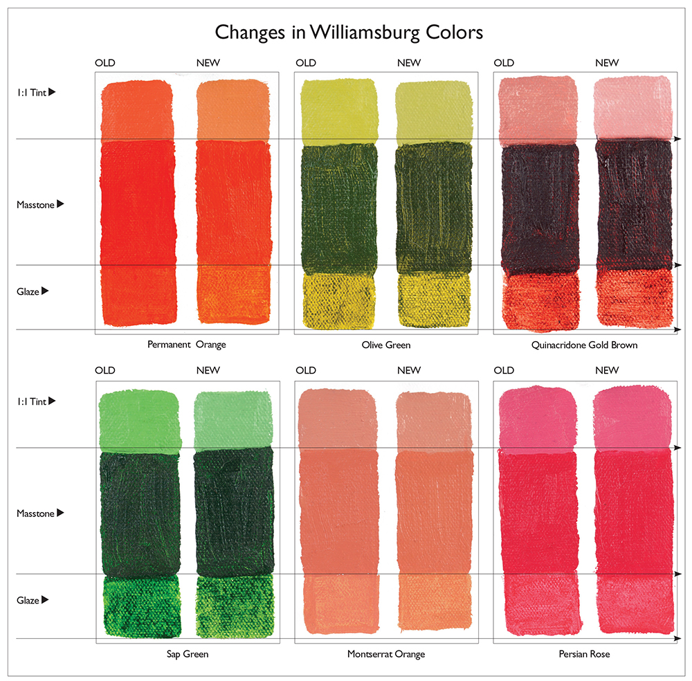 Changes in Williamsburg Oils