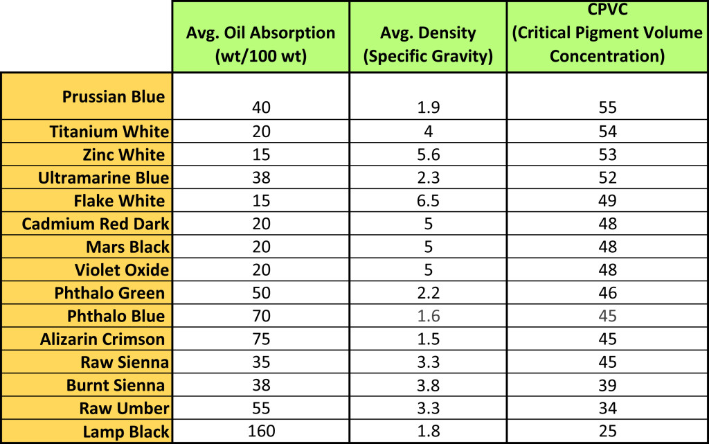 A table listing the Average Oil Absorption, Density, and CPVC for a selection of common oil colors.