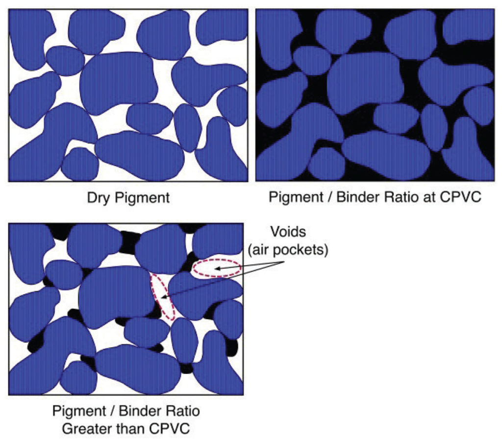 Image 3: Illustrations showing dry pigment, the pigment when at Critical Pigment Volume Concentration (CPVC).
