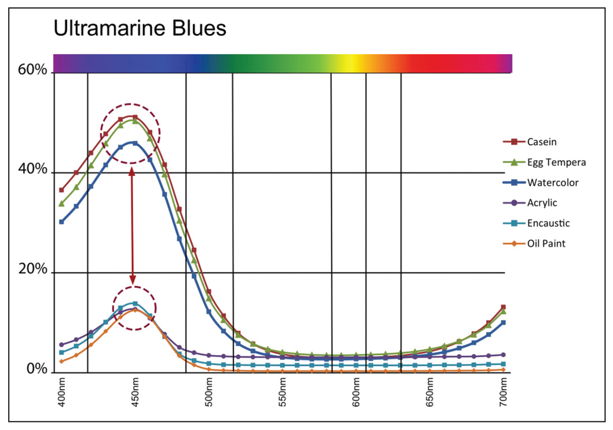 Image 8: Ultramarine Blue Spectral Reflectance Curves showing increase in reflectance at 440nm.