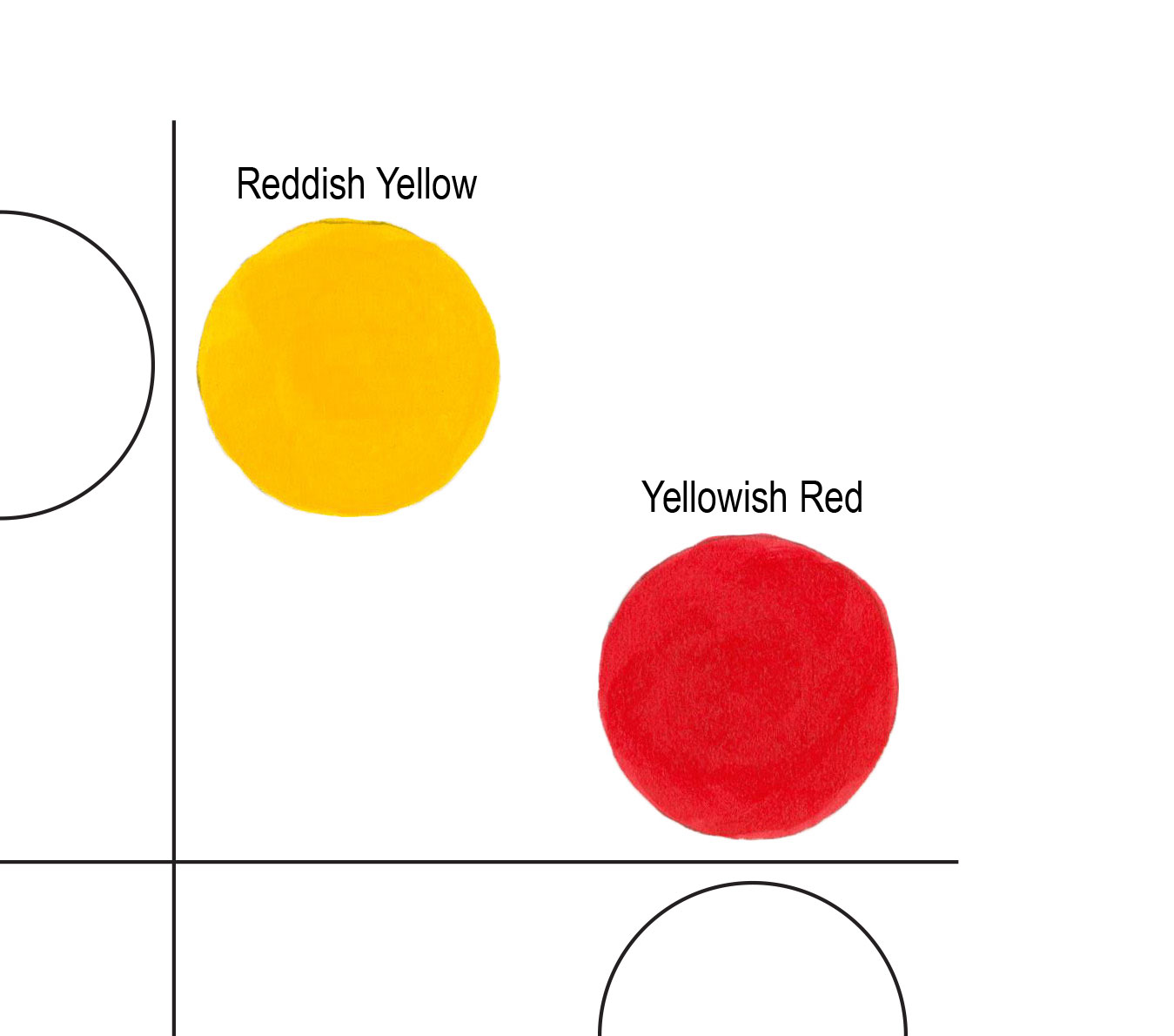 Figure 4: The Yellow Red Quadrant contains a reddish yellow and yellowish red.