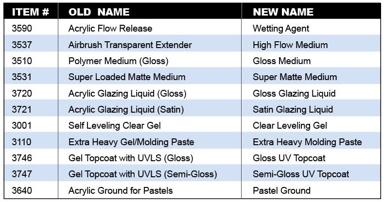 GAC Name Change Chart